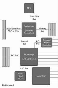 Schematic Of The Amd64 Motherboard Architecture
