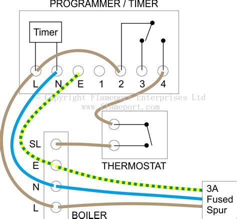 External Programmers For Combination Boilers