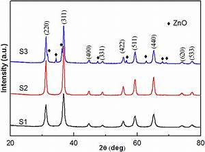 Xrd Patterns Of Znal2o4 Nanoparticles Prepared From  S1
