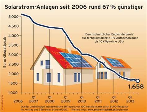 photovoltaik wirtschaftlichkeit kosten rendite einer
