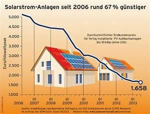 Solarthermie Berechnen : photovoltaik wirtschaftlichkeit kosten rendite einer solaranlage ~ Themetempest.com Abrechnung