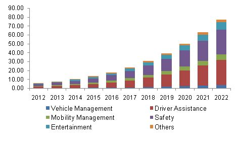 Connected Car Market Size, Share | Global Industry Trends ...