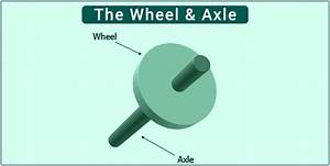 Wheel And Axle  Definition  U0026 Examples