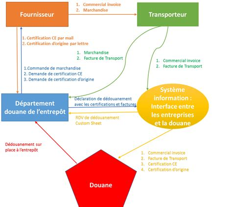 lean management dans le cadre de la logistique