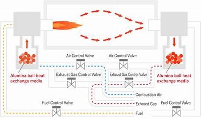 Oil Alumina Refinery Exchange Heat Balls Ceramic