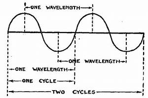 how to find wavelength with only distance physics forums With radio waves diagram diagram showing flow of