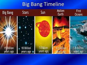 Summary Timeline Of Formation Of Universe To Solar System