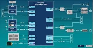 Dragonboard 410c Reference Design