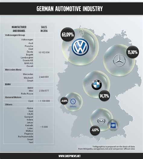 Of Automotive Companies by German Car Companies Logos Names History Of Popular