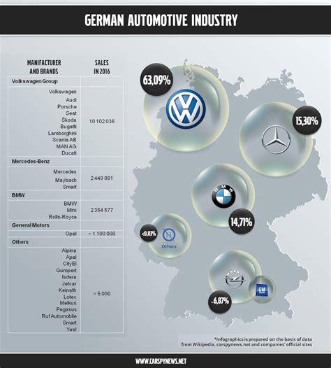Auto Companies by German Car Companies Logos Names History Of Popular