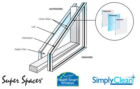 soundproof windows  residential homes