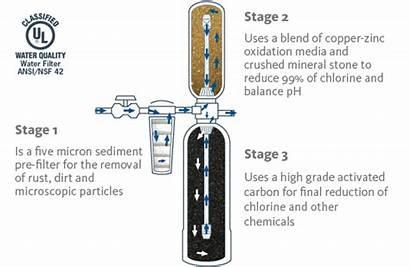 Filter Water Whole Filtration System Aquasana Diagram