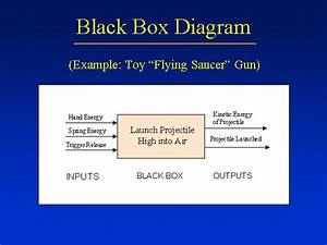 Black Box Diagram