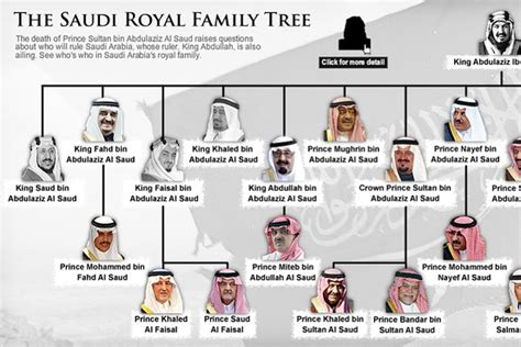 Saudi Royal Family Tree - WSJ