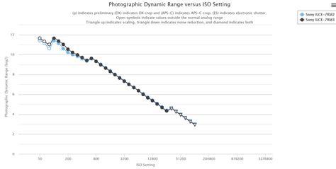 dynamic range sony rumors