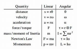 Acceleration Formule 1 : homework and exercises does a large uncertainty in a given value justify a large uncertainty ~ Medecine-chirurgie-esthetiques.com Avis de Voitures