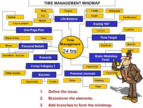 convert  time management technology cogniview