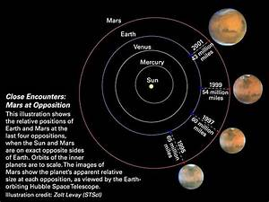 Total Lunar Eclipse, Mars Just Past Opposition And A Very ...
