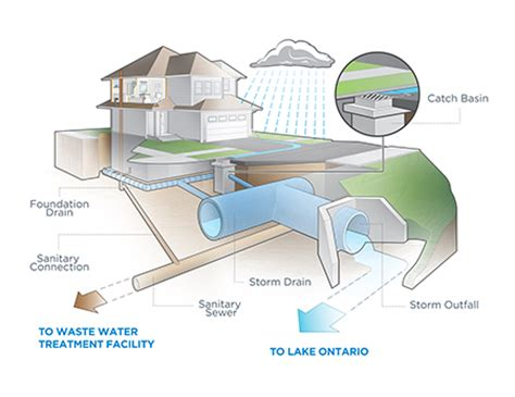 water drainage systems mississauga ca stormwater stormwater home