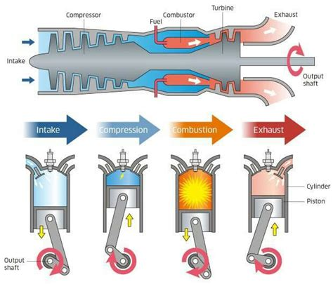 Comparison Of Gas Turbine With I.c. Engine More In Http