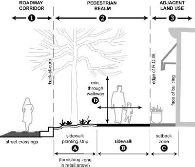 standard sidewalk dimensions sidewalk design vehicle blogs planetizen