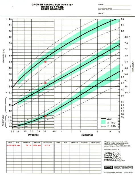 Growth Chart For Preemie  Preemie  Pinterest Preemies