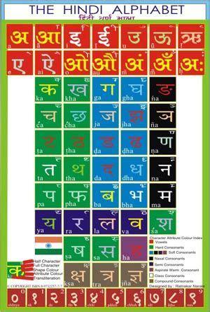 hindi alphabet chart google search  images hindi