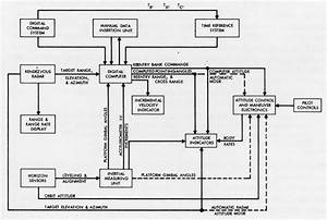Thursday  April 19  1962  U2013 Ibm Awarded Computer Contract