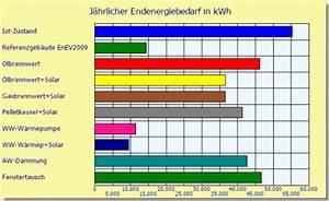 Energiebedarf Berechnen Haus : energieberatung anlagensimulation simulation von heizungsanlagen thermische solaranlagen ~ Themetempest.com Abrechnung