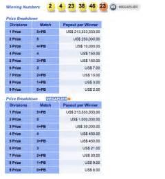 Lottery Mega Millions Winning Numbers