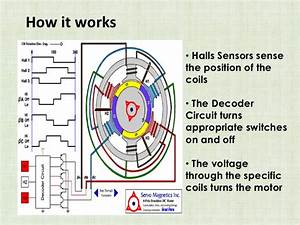 Brushless Electric Motor How It Works