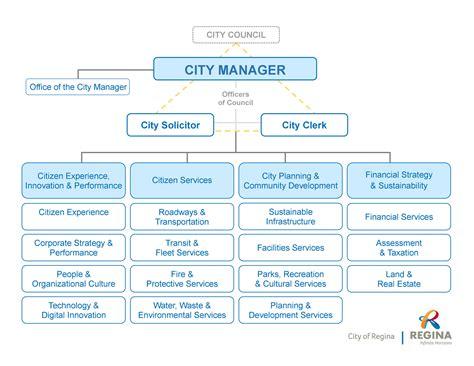 city  regina organizational structure