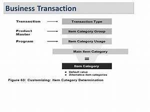 SAP CRM Overview. - ppt download