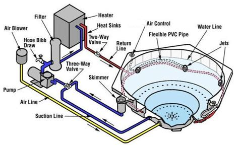How Do Tub Jets Work by Best Tub And Spa For The Money Health Grinder