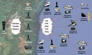 Ais Networks  U2013 Alltek