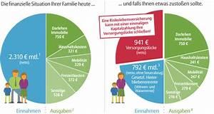 Absicherung Berechnen : risikolebensversicherung allianz ~ Themetempest.com Abrechnung