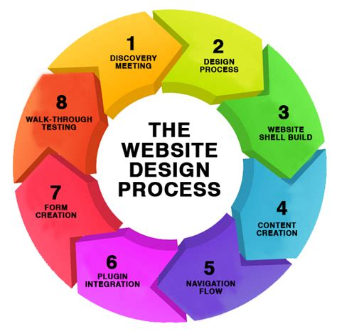 what is web design process of web designing in modern world vermosys