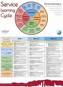 Designing A Service Learning Cycle