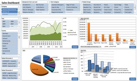 business intelligence reporting dashboards  business