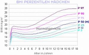 Bmi Berechnen Jugendalter : bmi tabelle f r m dchen dr peter hinterm ller frauenarzt ~ Themetempest.com Abrechnung