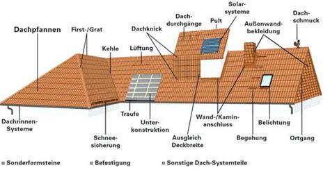 dach neu eindecken und dämmen kosten dach neu decken kosten in berechnen eindecken und dammen ohne dammung anleitung daralfarooq org
