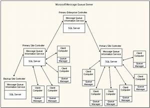 Overview Of Message Queuing Services Architecture