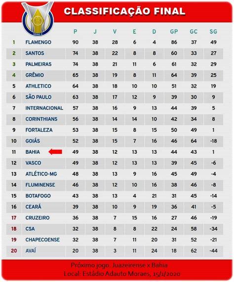 Veja os times classificados para Libertadores e Sul ...