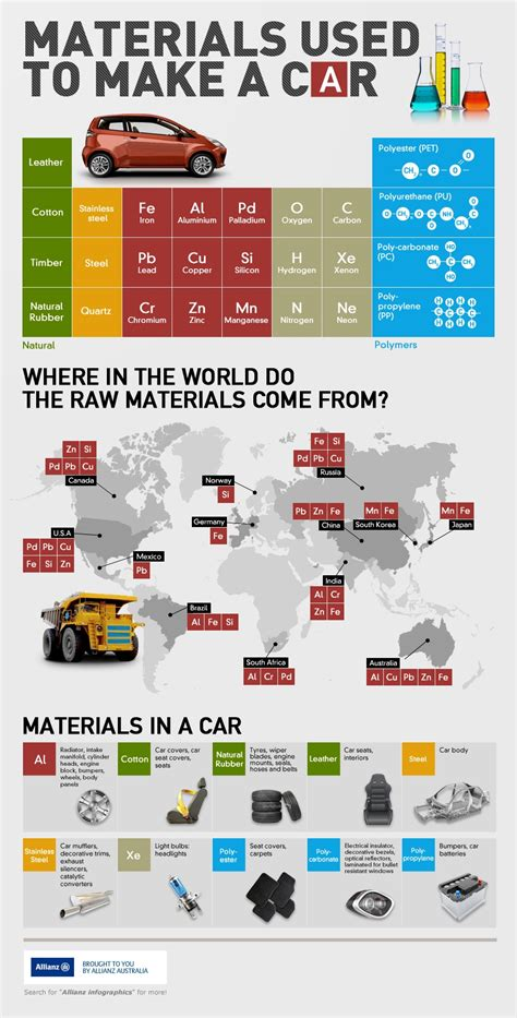 materials     car infographic allianz australia