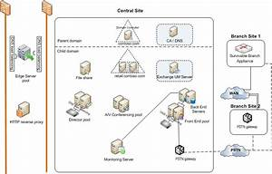 Reference Topology With High Availability And A Single