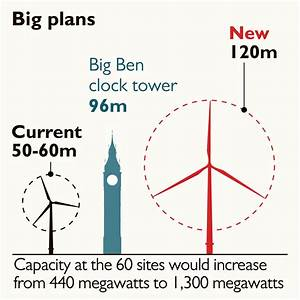 Wind turbines may grow twice as tall