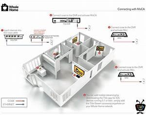 Moca Wiring Diagram