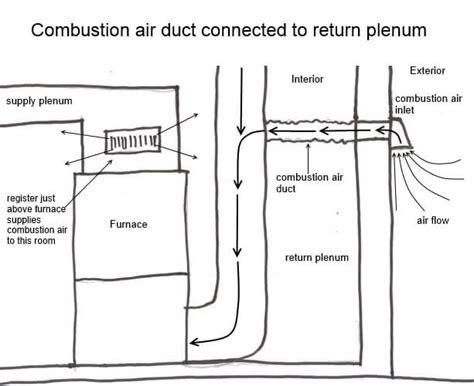 Combustion Air Duct Connected to the Return Plenum