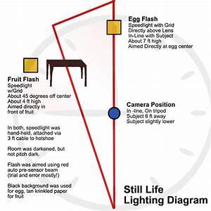 Still Life Lighting Diagram