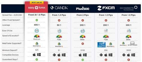 forex trading platforms comparisons of adjectives